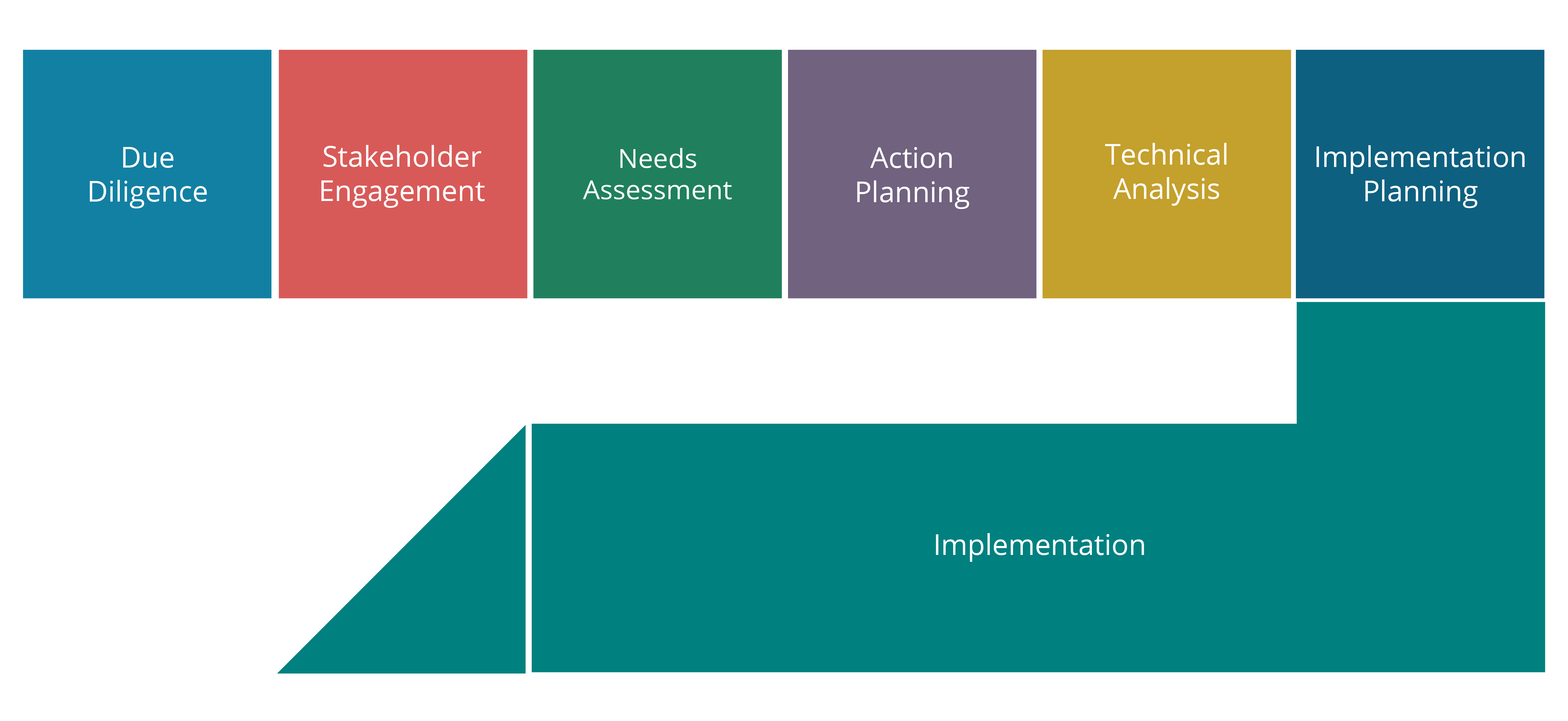Implementation Infographics